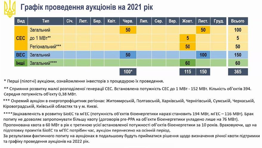 График проведения аукционов в 2021 году
